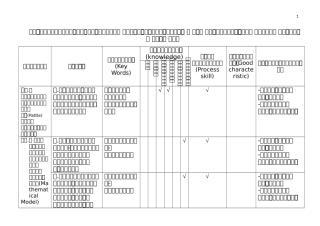 ตารางวิเคราะห์หน่วยการเรียน ค๓๑๑๐๑.ม.๔.doc